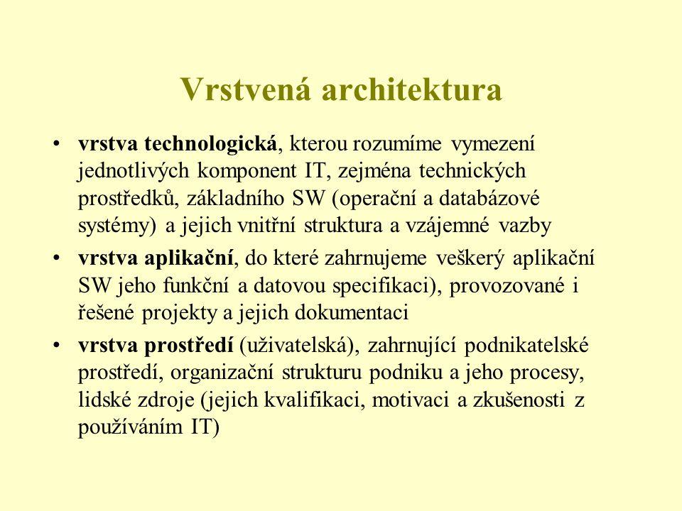 Vrstvená architektura