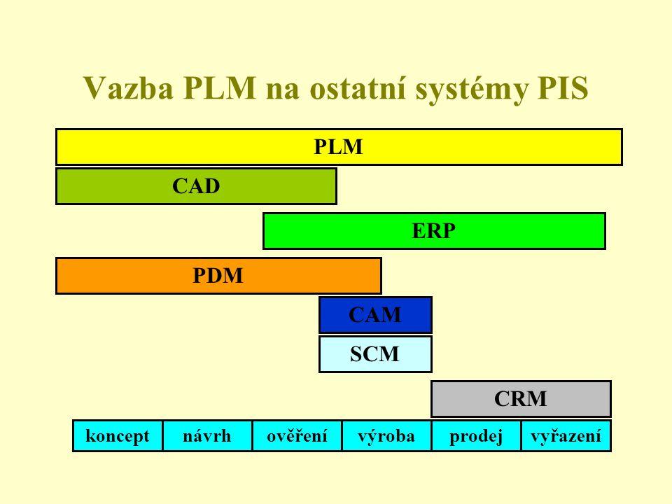 Vazba PLM na ostatní systémy PIS