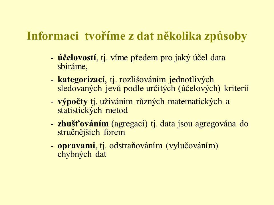 Informaci tvoříme z dat několika způsoby