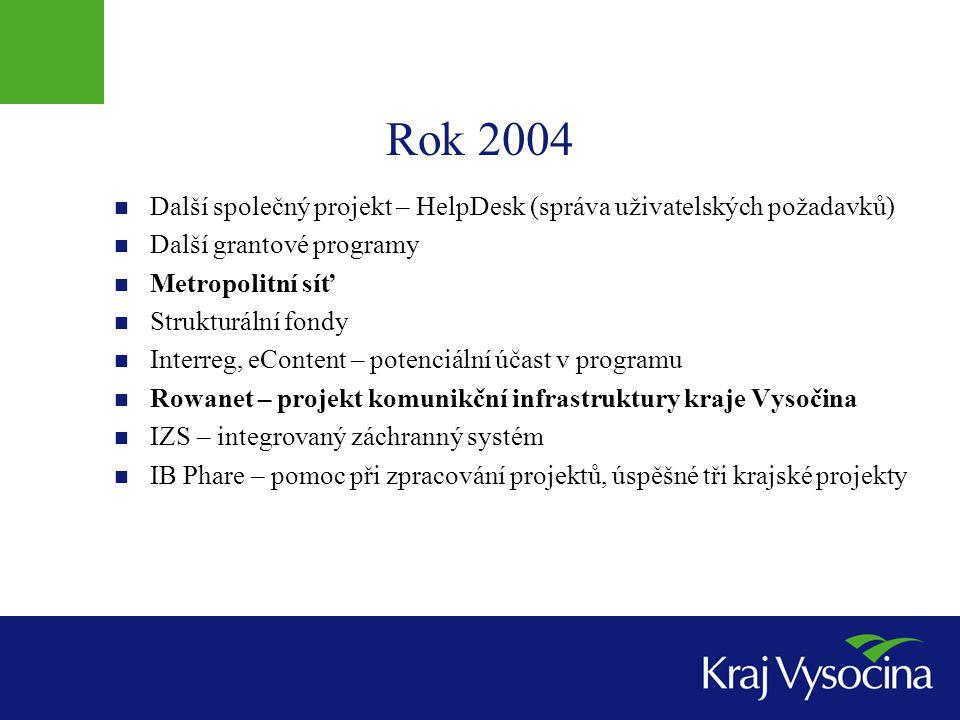 Rok 2004 Další společný projekt – HelpDesk (správa uživatelských požadavků) Další grantové programy.