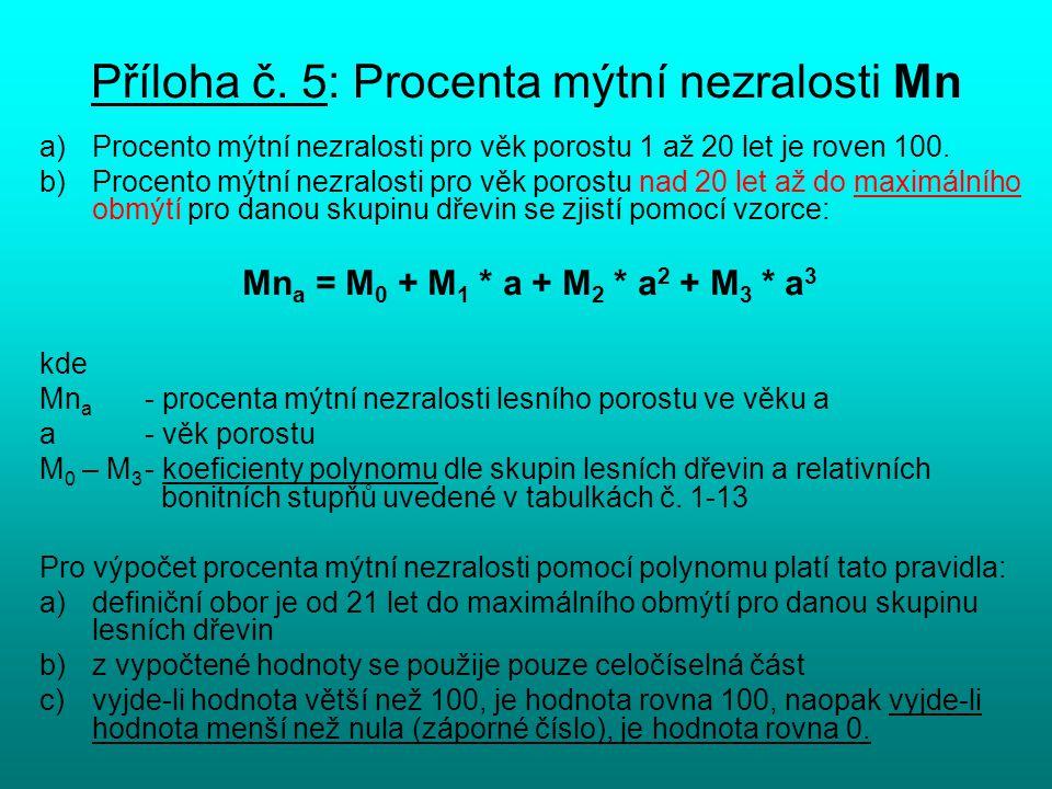 Příloha č. 5: Procenta mýtní nezralosti Mn