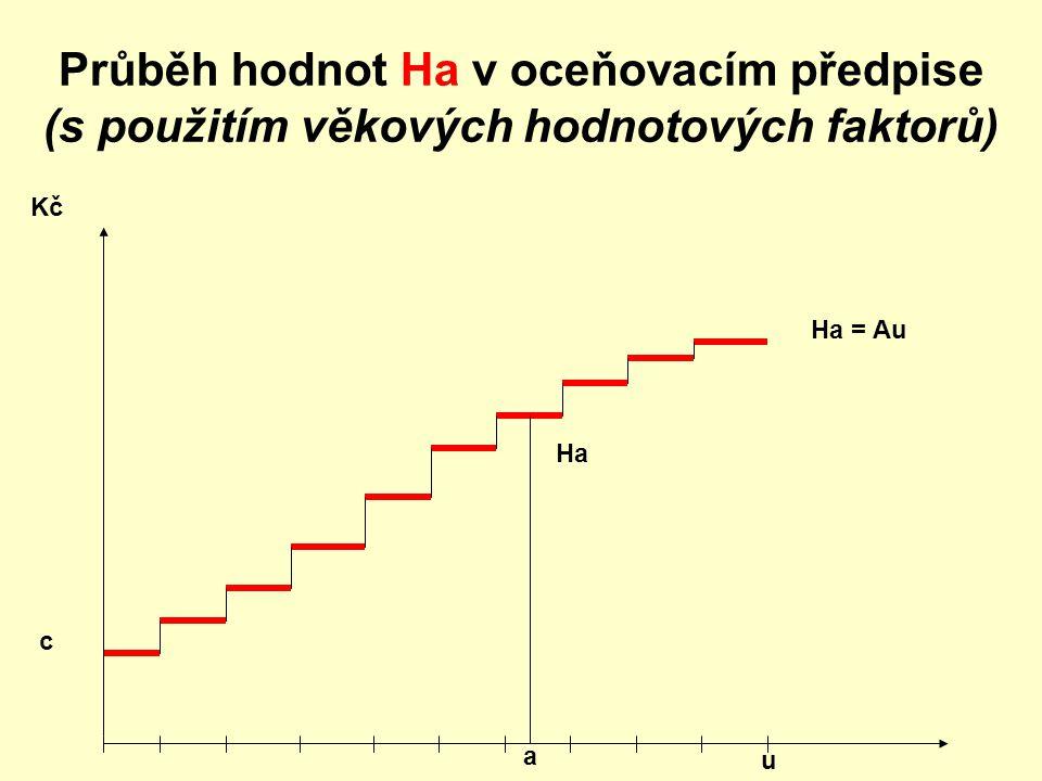 Průběh hodnot Ha v oceňovacím předpise (s použitím věkových hodnotových faktorů)