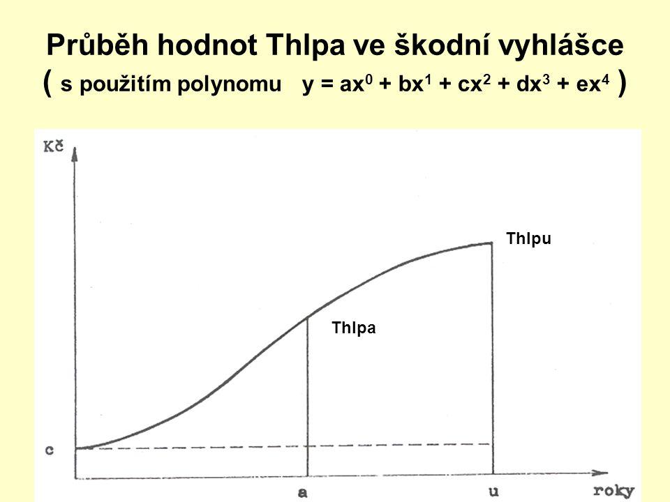 Průběh hodnot Thlpa ve škodní vyhlášce ( s použitím polynomu y = ax0 + bx1 + cx2 + dx3 + ex4 )