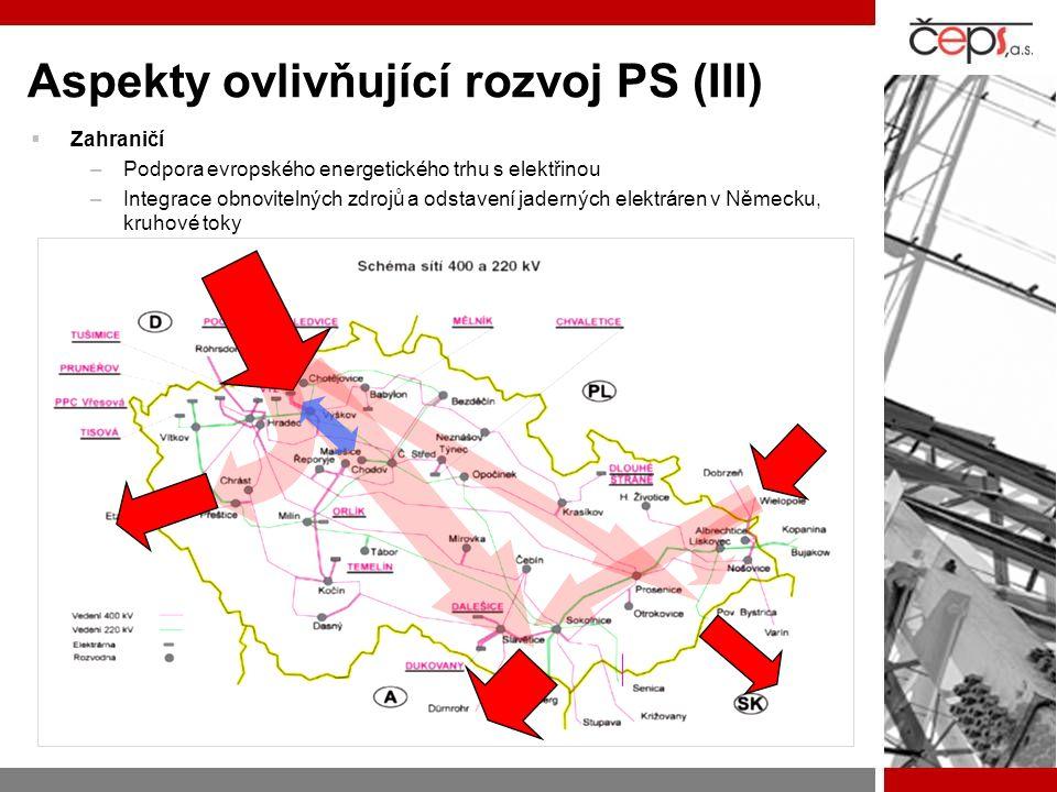 Aspekty ovlivňující rozvoj PS (III)