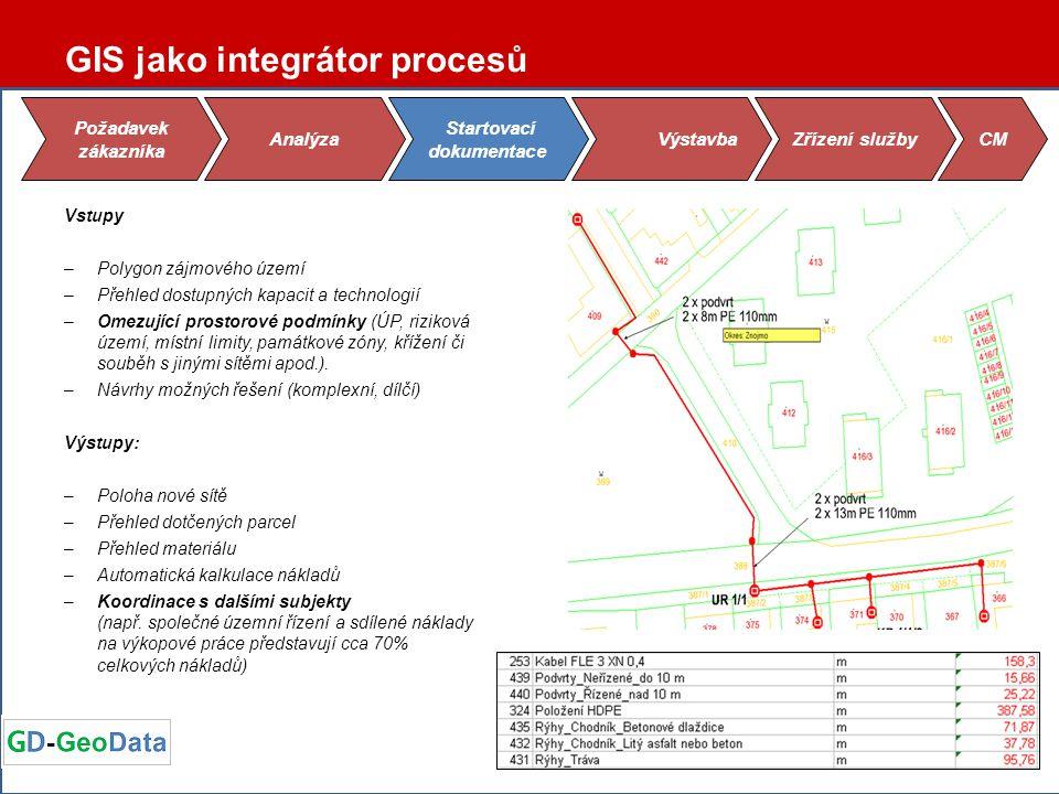GIS jako integrátor procesů