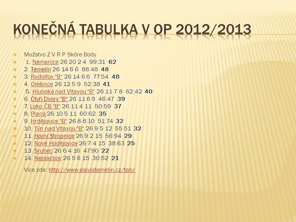 Konečná tabulka v OP 2012/2013 Mužstvo Z V R P Skóre Body