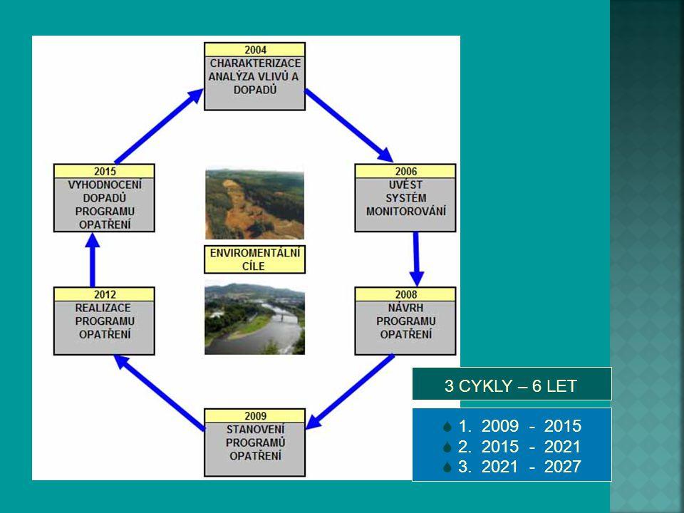 3 CYKLY – 6 LET 1. 2009 - 2015 2. 2015 - 2021 3. 2021 - 2027