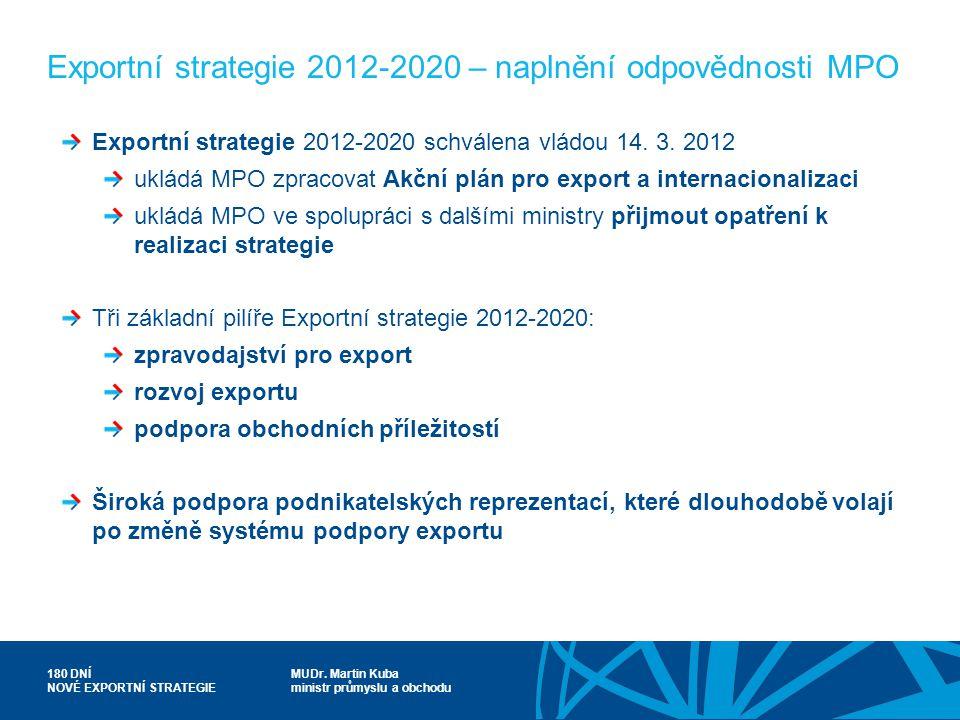 Exportní strategie 2012-2020 – naplnění odpovědnosti MPO