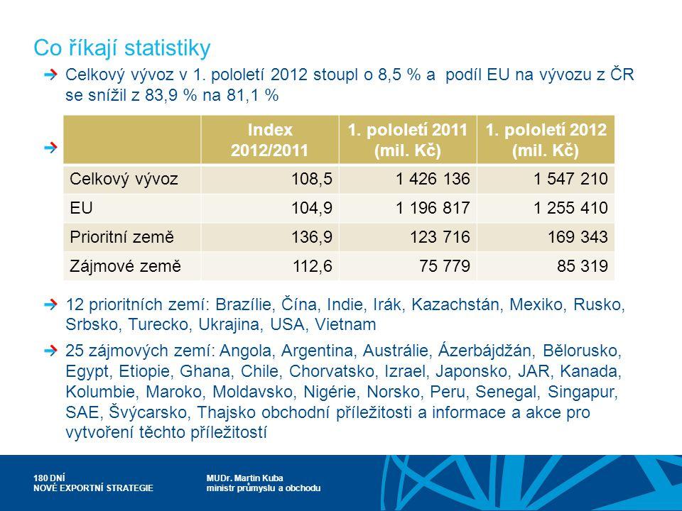 Co říkají statistiky Celkový vývoz v 1. pololetí 2012 stoupl o 8,5 % a podíl EU na vývozu z ČR se snížil z 83,9 % na 81,1 %