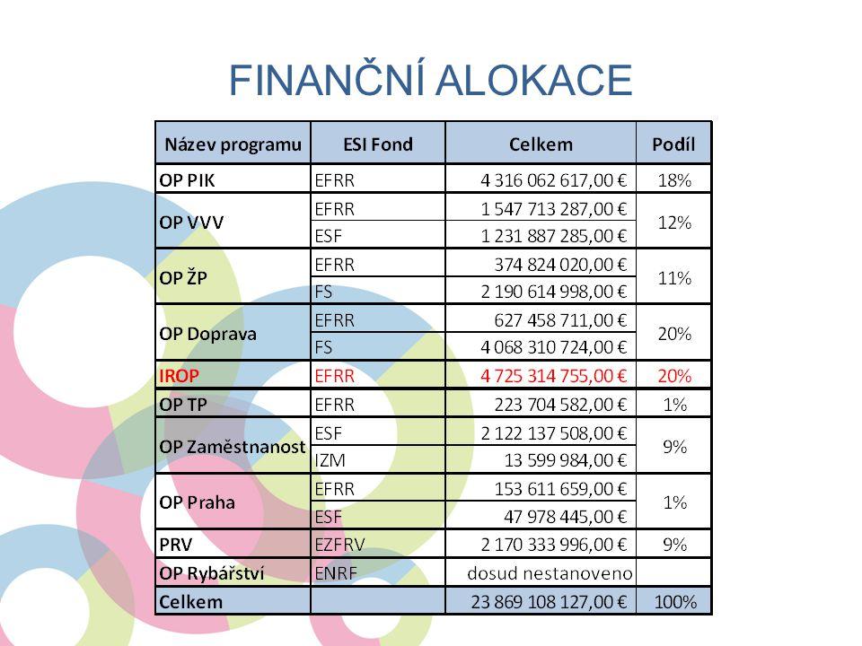 Finanční alokace