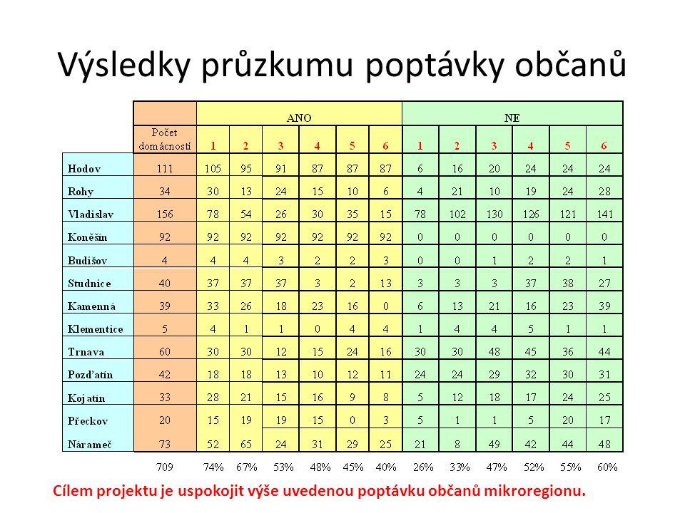 Výsledky průzkumu poptávky občanů