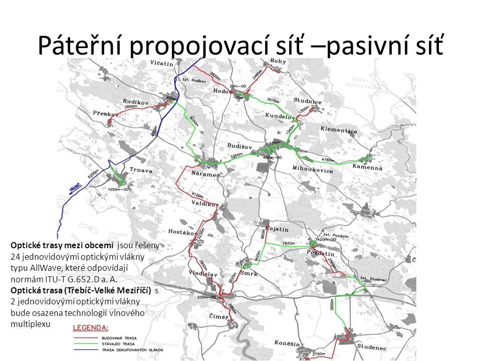 Páteřní propojovací síť –pasivní síť