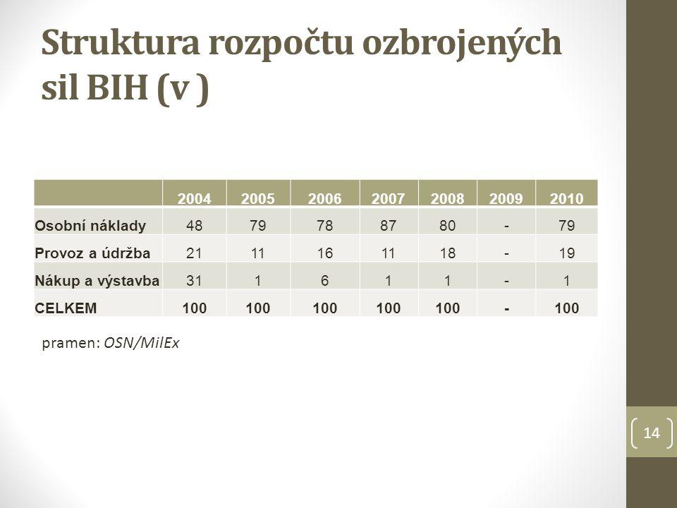 Struktura rozpočtu ozbrojených sil BIH (v )