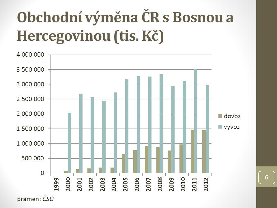 Obchodní výměna ČR s Bosnou a Hercegovinou (tis. Kč)
