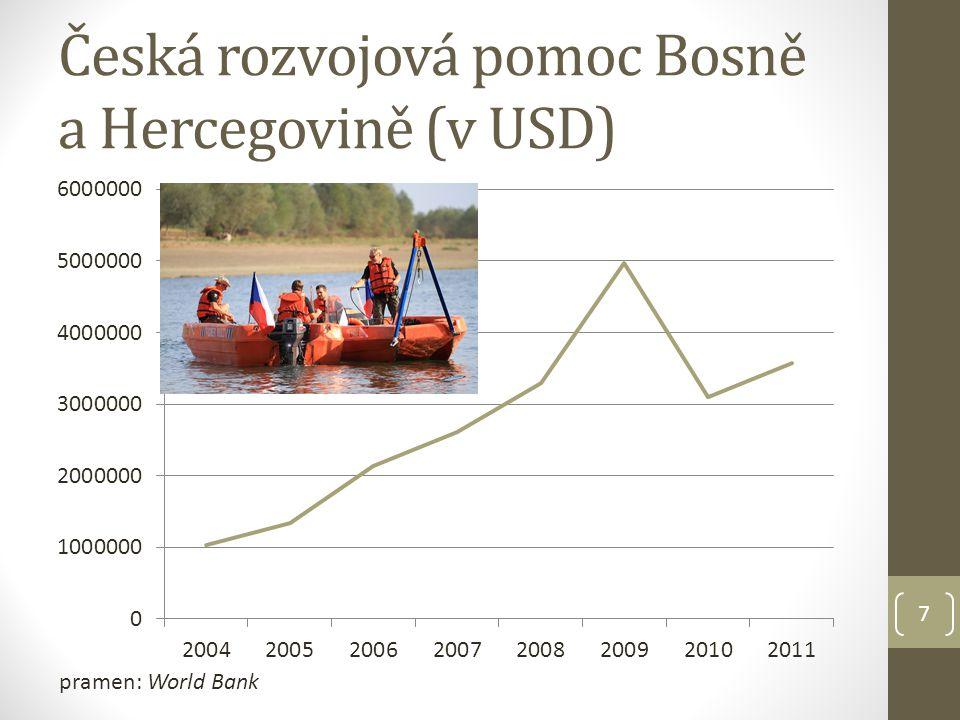 Česká rozvojová pomoc Bosně a Hercegovině (v USD)