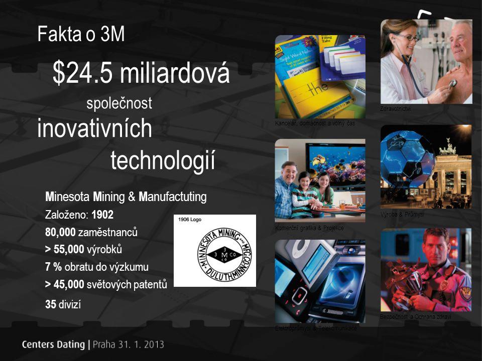 $24.5 miliardová inovativních technologií Fakta o 3M společnost