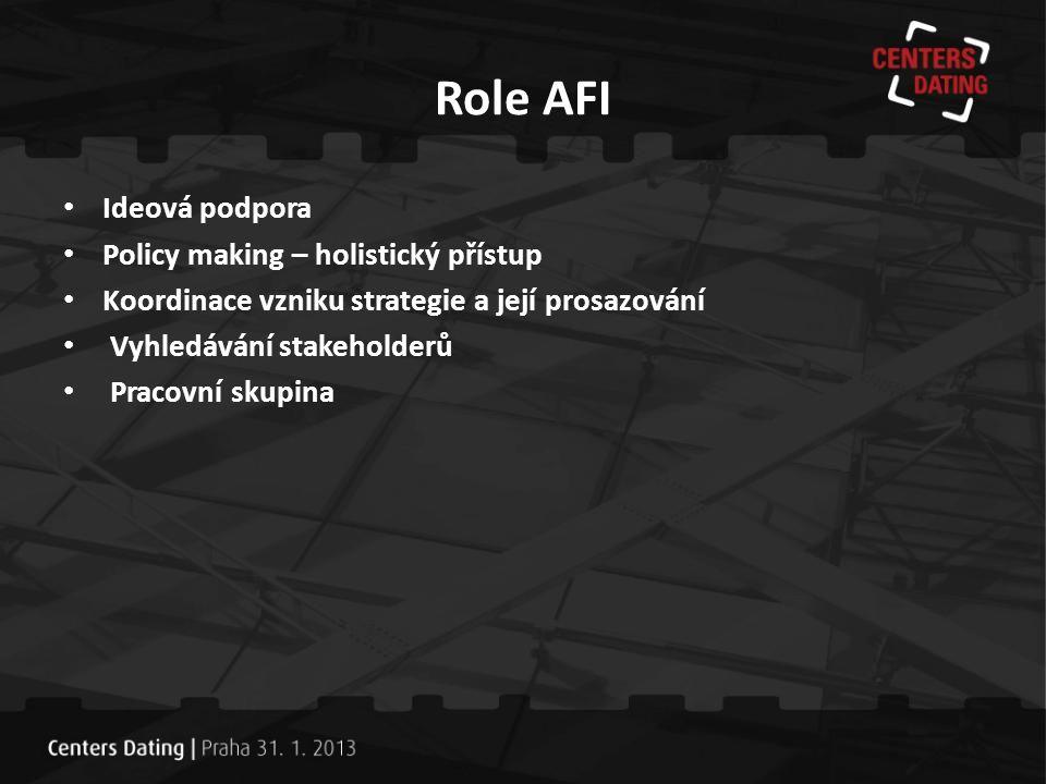 Role AFI Ideová podpora Policy making – holistický přístup