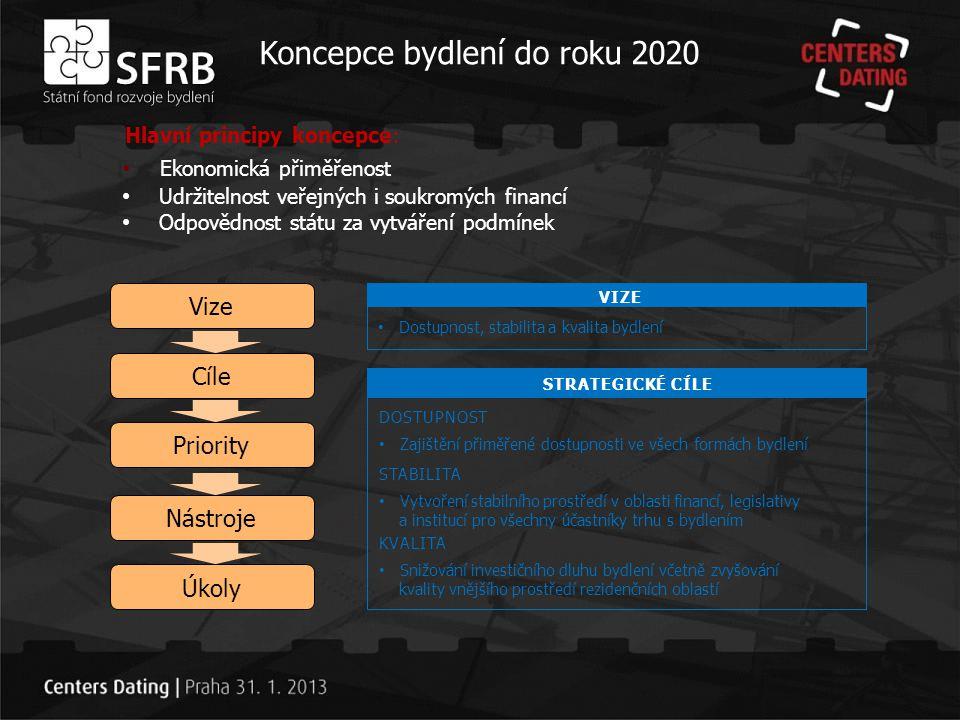 Koncepce bydlení do roku 2020