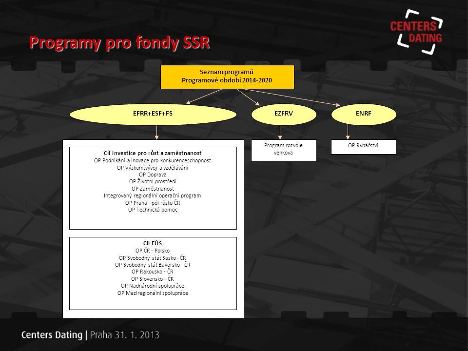 Programy pro fondy SSR Seznam programů Programové období 2014-2020