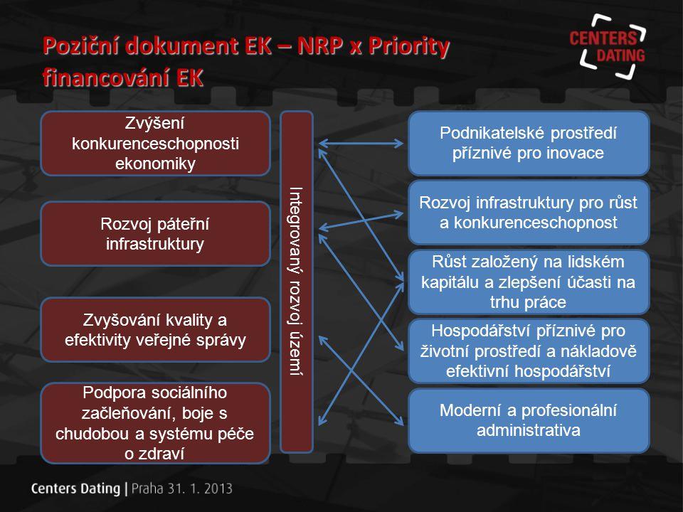 Poziční dokument EK – NRP x Priority financování EK