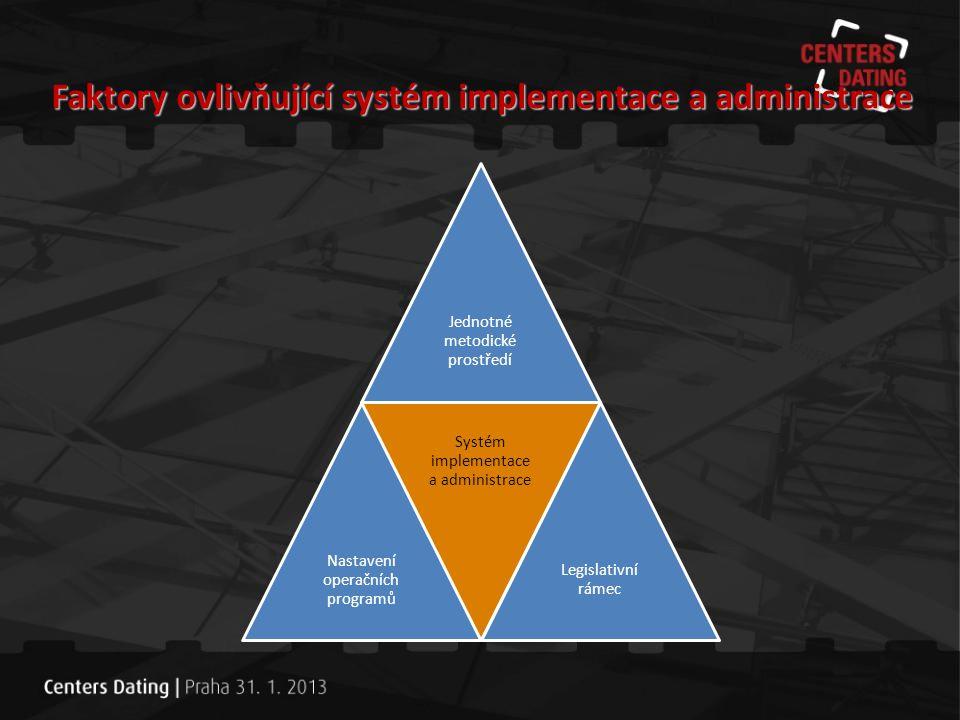 Faktory ovlivňující systém implementace a administrace