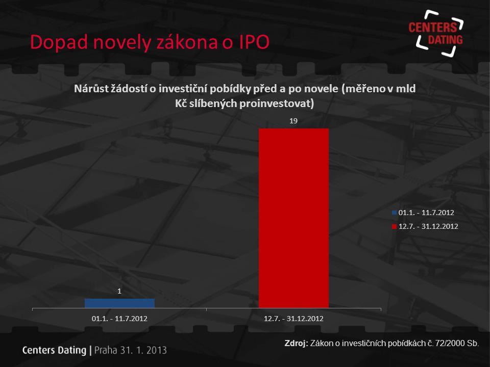 Dopad novely zákona o IPO