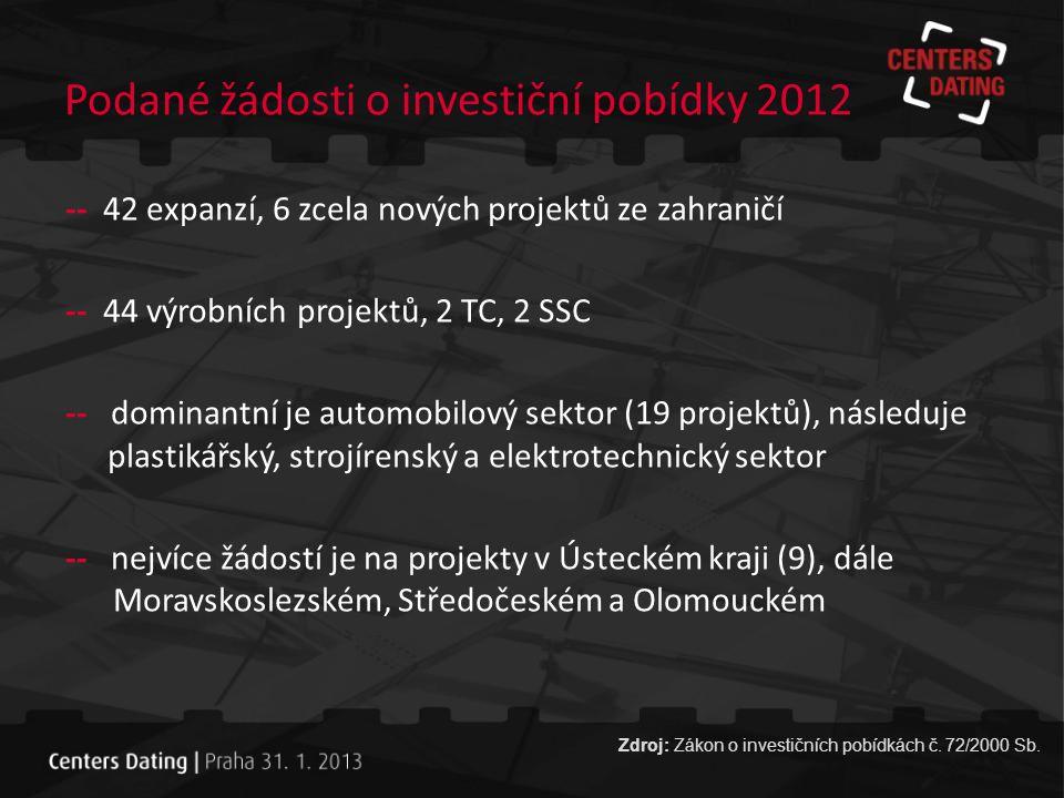 Podané žádosti o investiční pobídky 2012
