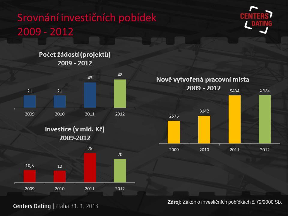 Srovnání investičních pobídek 2009 - 2012