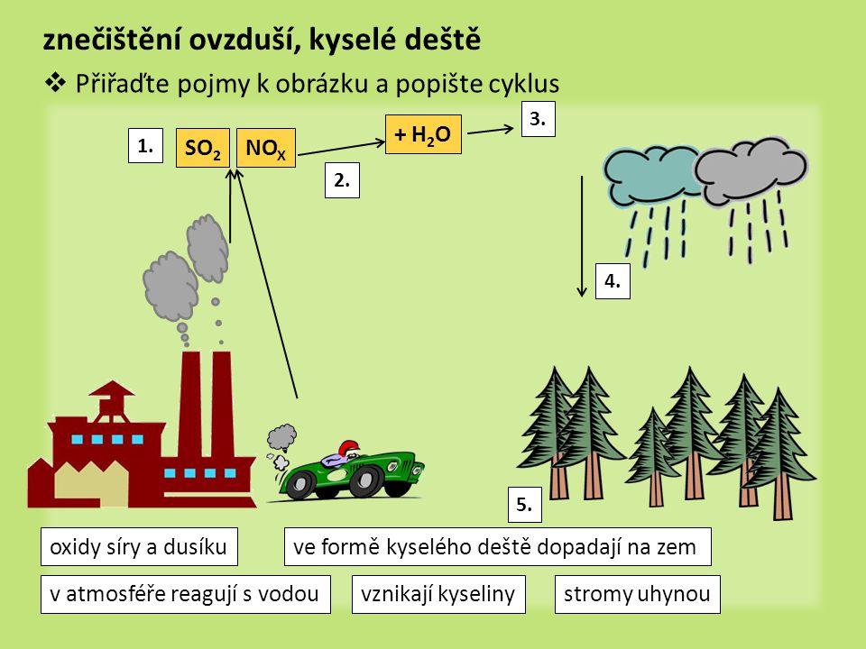 znečištění ovzduší, kyselé deště
