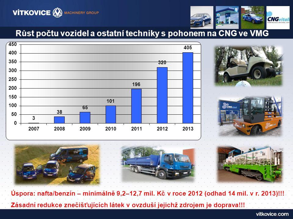 Růst počtu vozidel a ostatní techniky s pohonem na CNG ve VMG