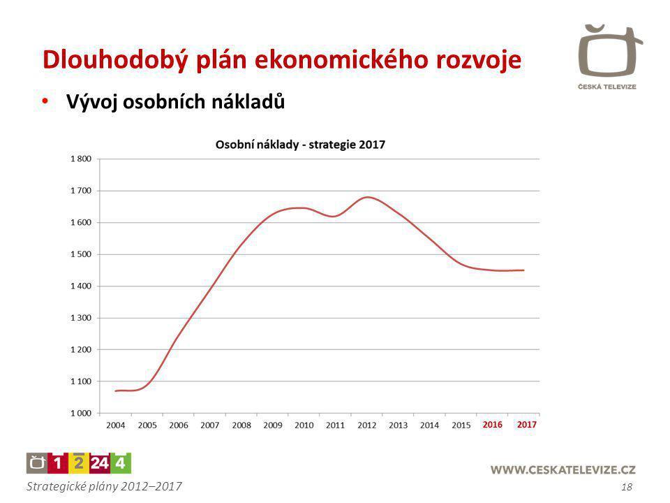 Dlouhodobý plán ekonomického rozvoje
