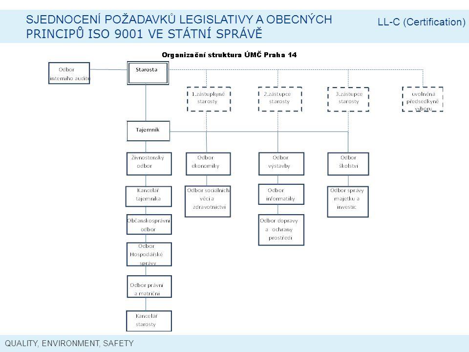 Sjednocení požadavků legislativy a obecných