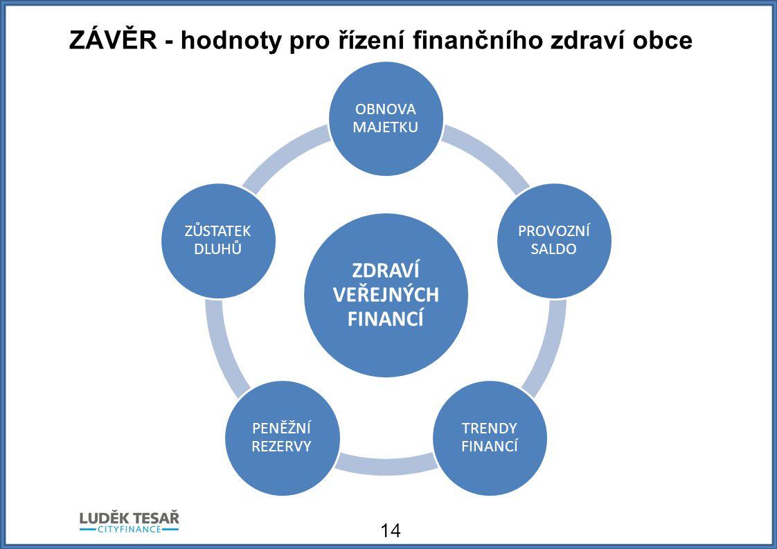 ZÁVĚR - hodnoty pro řízení finančního zdraví obce