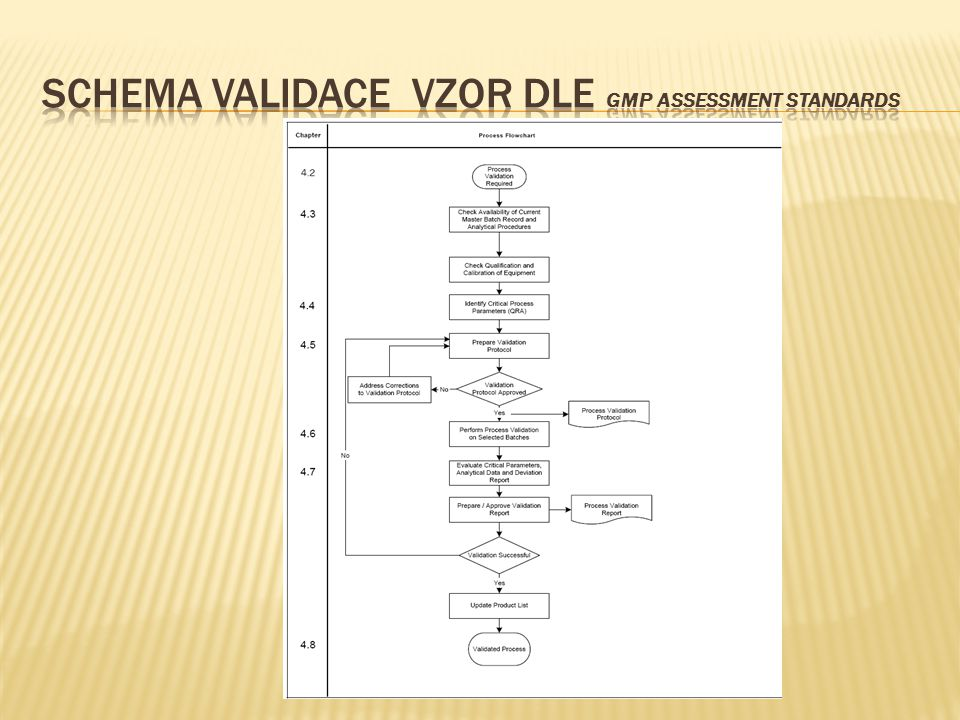 ScHema validace vzor dle GMP Assessment Standards