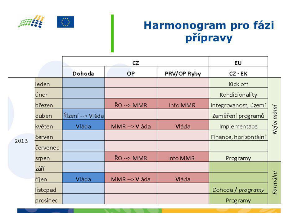 Harmonogram pro fázi přípravy