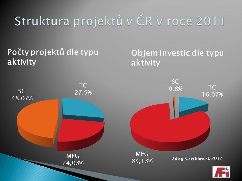Struktura projektů v ČR v roce 2011
