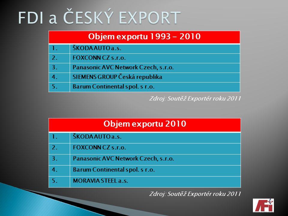 FDI a ČESKÝ EXPORT Objem exportu 1993 - 2010 Objem exportu 2010 1.