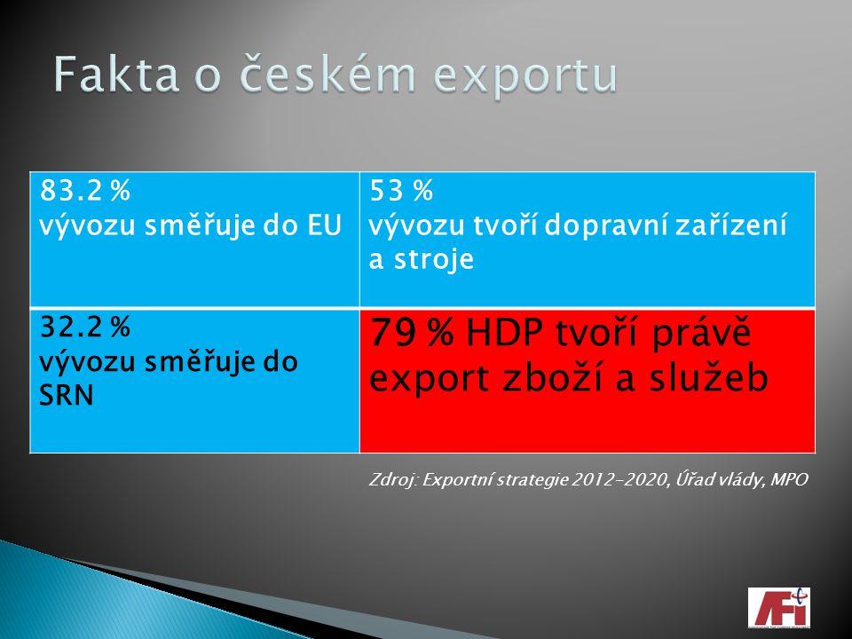 Fakta o českém exportu 79 % HDP tvoří právě export zboží a služeb