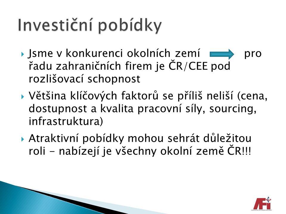Investiční pobídky Jsme v konkurenci okolních zemí pro řadu zahraničních firem je ČR/CEE pod rozlišovací schopnost.