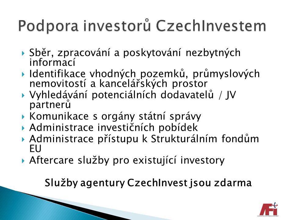 Podpora investorů CzechInvestem