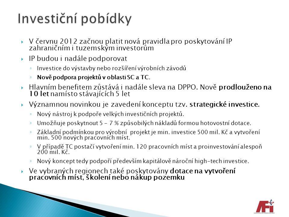Investiční pobídky V červnu 2012 začnou platit nová pravidla pro poskytování IP zahraničním i tuzemským investorům.