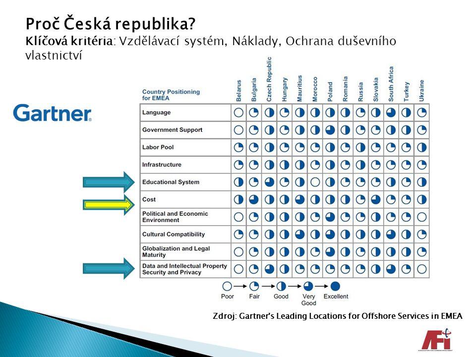 Proč Česká republika Klíčová kritéria: Vzdělávací systém, Náklady, Ochrana duševního vlastnictví.