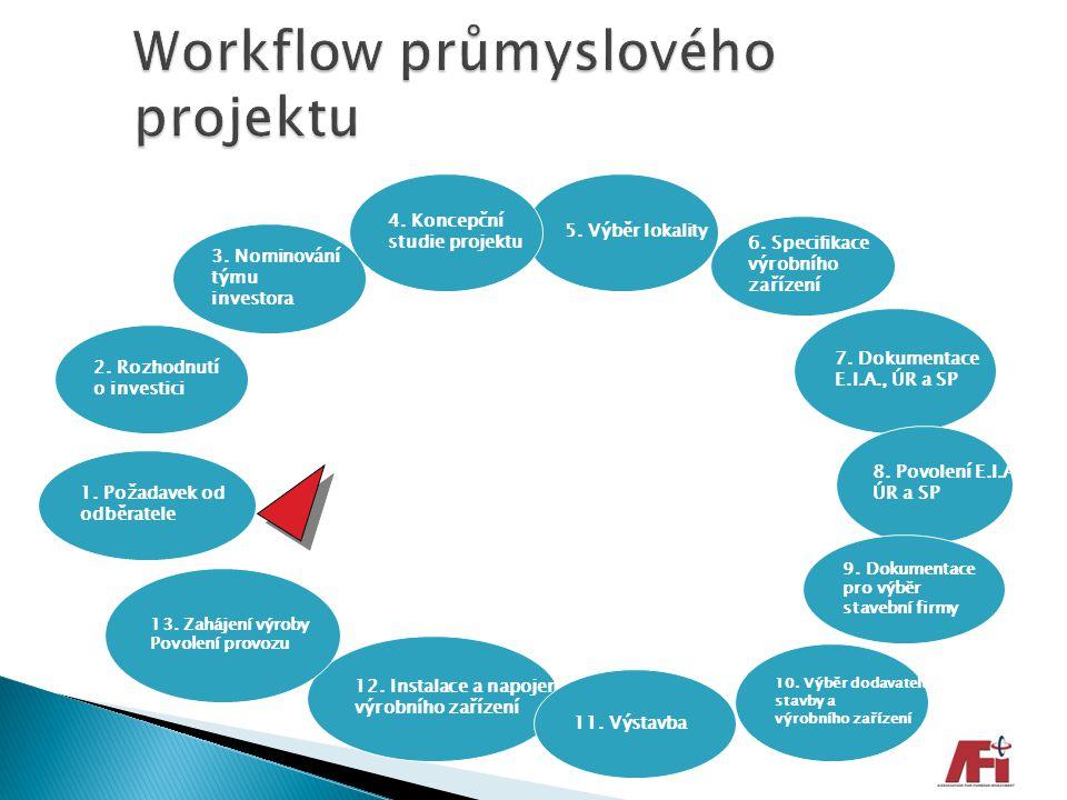 Workflow průmyslového projektu