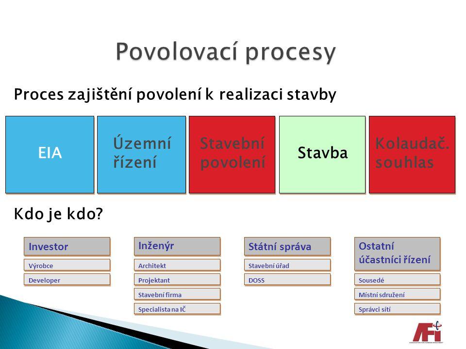 Povolovací procesy Proces zajištění povolení k realizaci stavby EIA