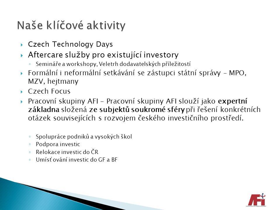 Naše klíčové aktivity Aftercare služby pro existující investory