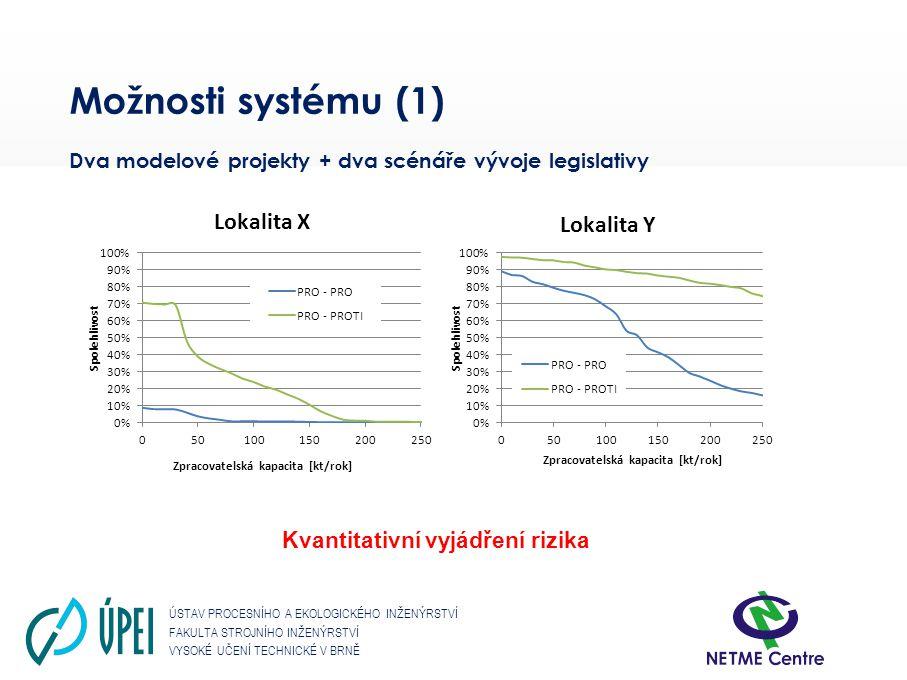 Možnosti systému (1) Dva modelové projekty + dva scénáře vývoje legislativy