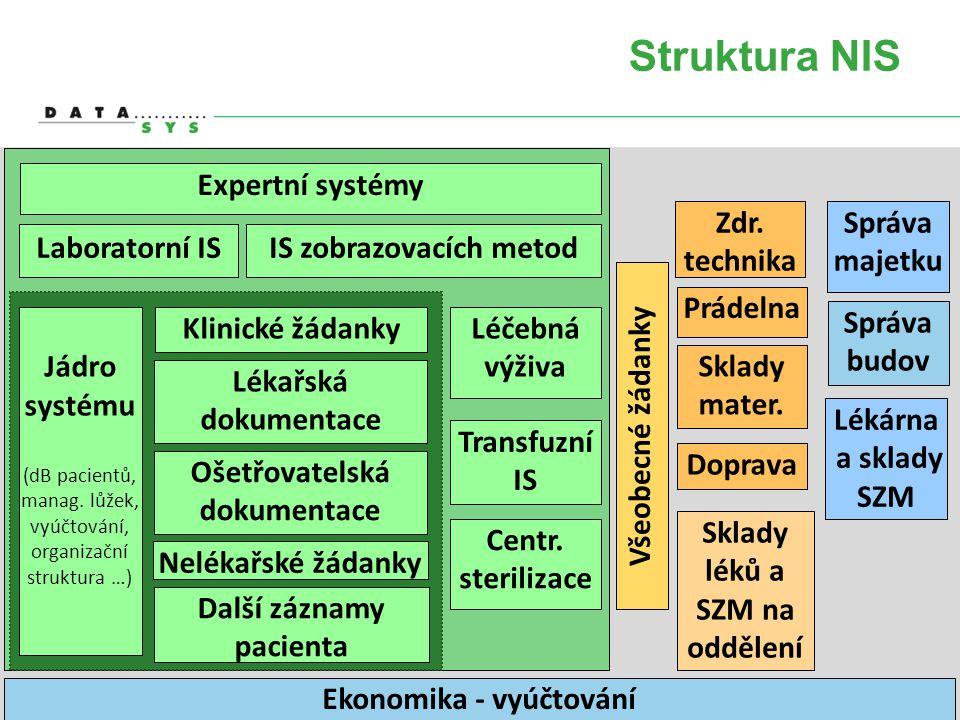 Struktura NIS Expertní systémy Zdr. technika Správa majetku