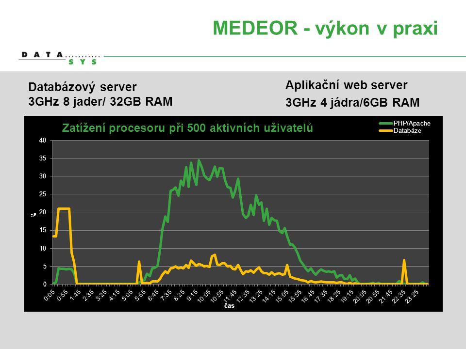 MEDEOR - výkon v praxi Aplikační web server Databázový server