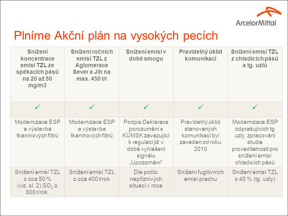 Plníme Akční plán na ocelárně