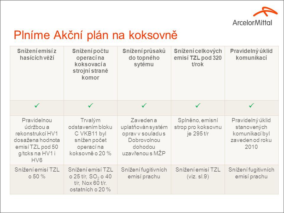 AMEO plní Akční plán Realizace opatření na dosažení emisního stropu 4000 t/rok pro SO2.